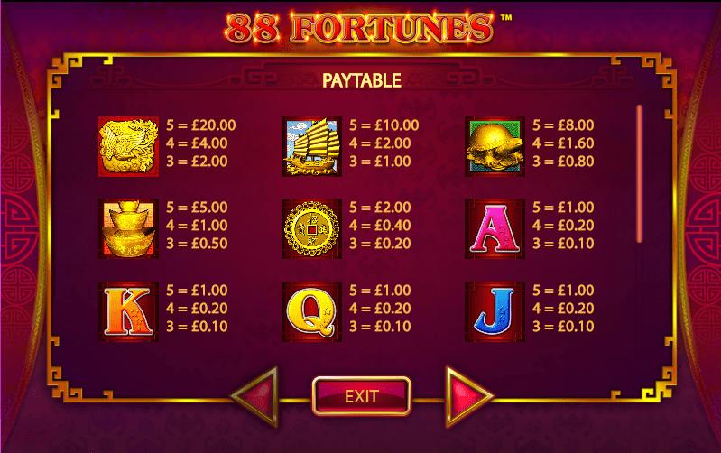 88 Fortunes Symbols