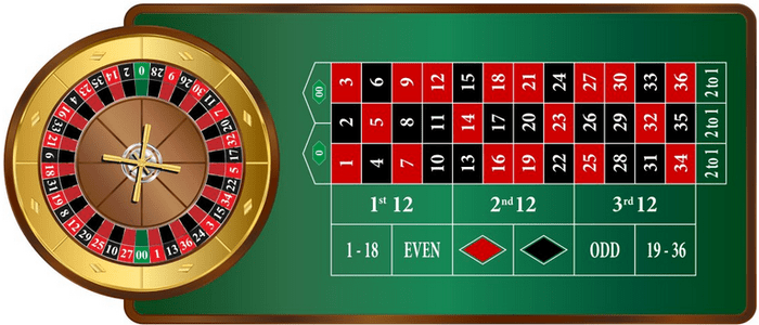 American Roulette Gameplay Image