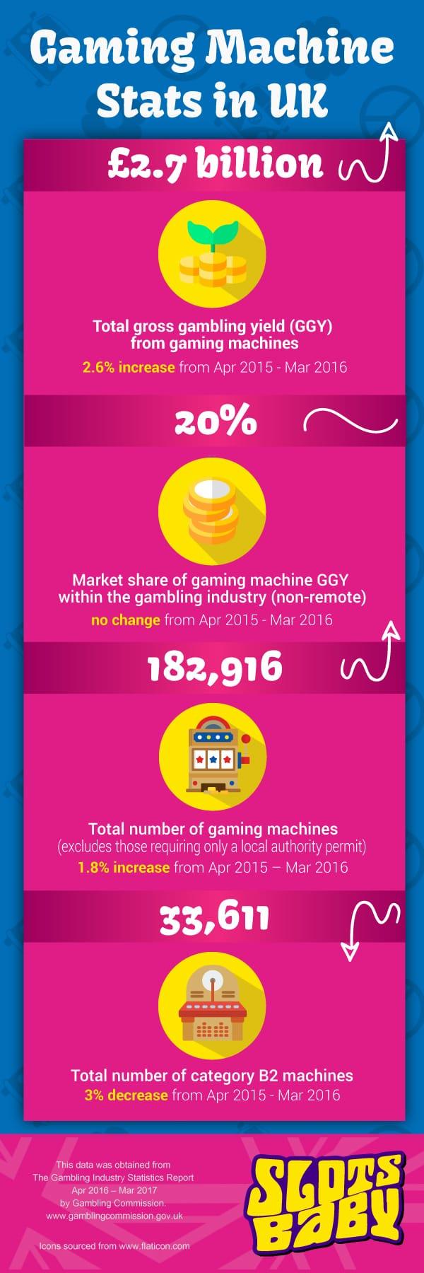 Slots Baby Infographic