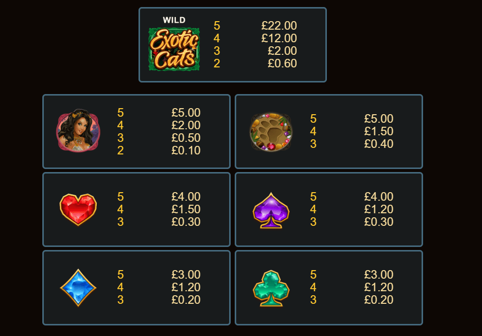 Exotic Cats Paytable