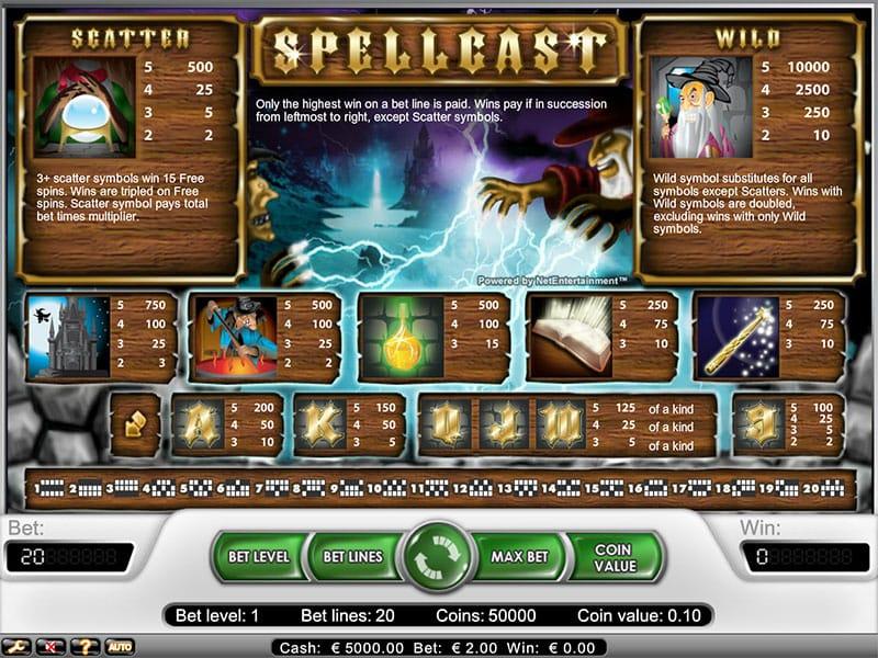 spellcast slot bonuses
