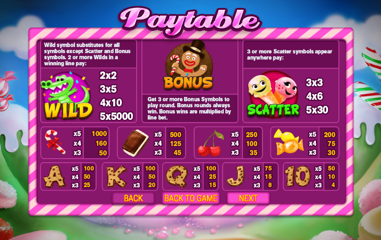 Sweetie Land Paytable